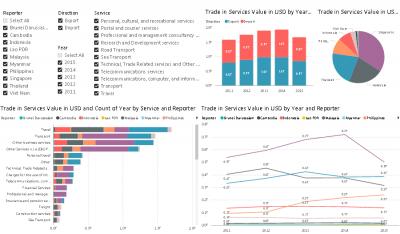 ASEAN Trade in Services Dashboard