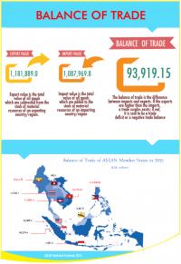 ASEAN Balance of Trade