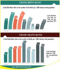 ASEAN Crude Birth and Death Ratio