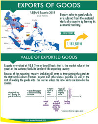 ASEAN Exports of Goods