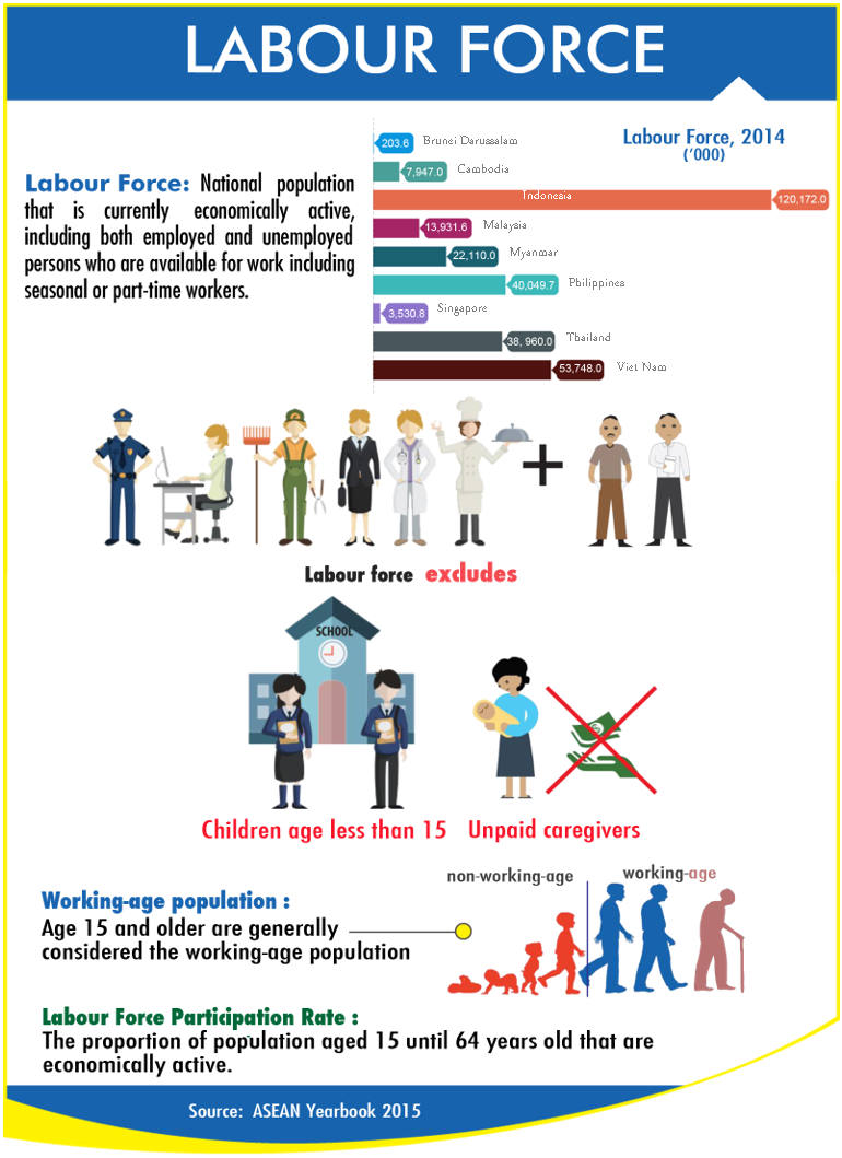 ASEAN Labour Force