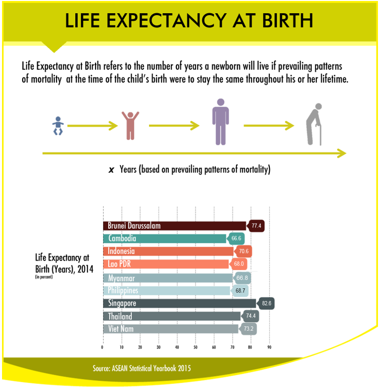 ASEAN Life Expectancy at Birth