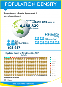 ASEAN Population Density
