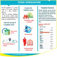 ASEAN Total Population