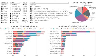 ASEAN Trade Dashboard