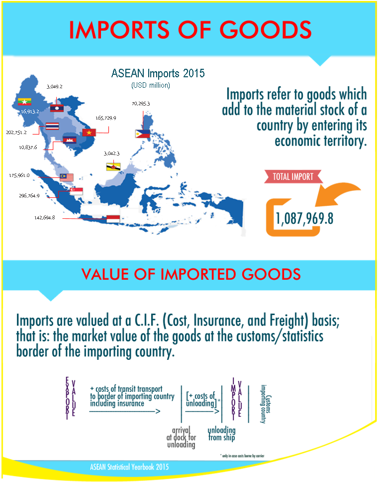 ASEAN Imports of Goods