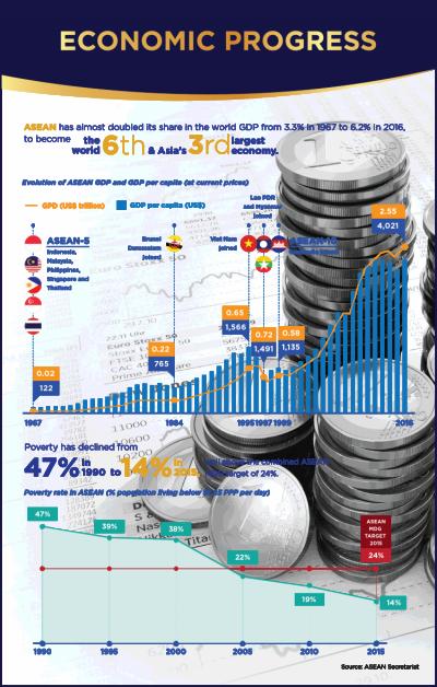 ASEAN Economic progress in 50 years