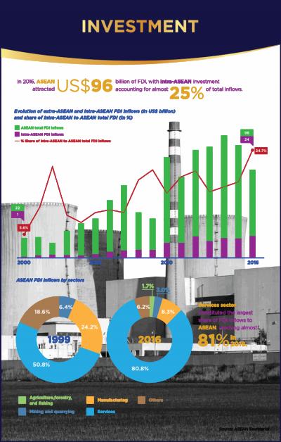 ASEAN inflow FDI in 50 years