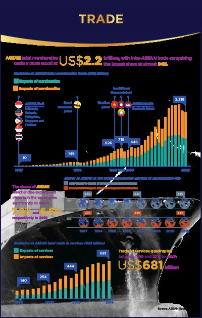 ASEAN merchandise trade in 50 years