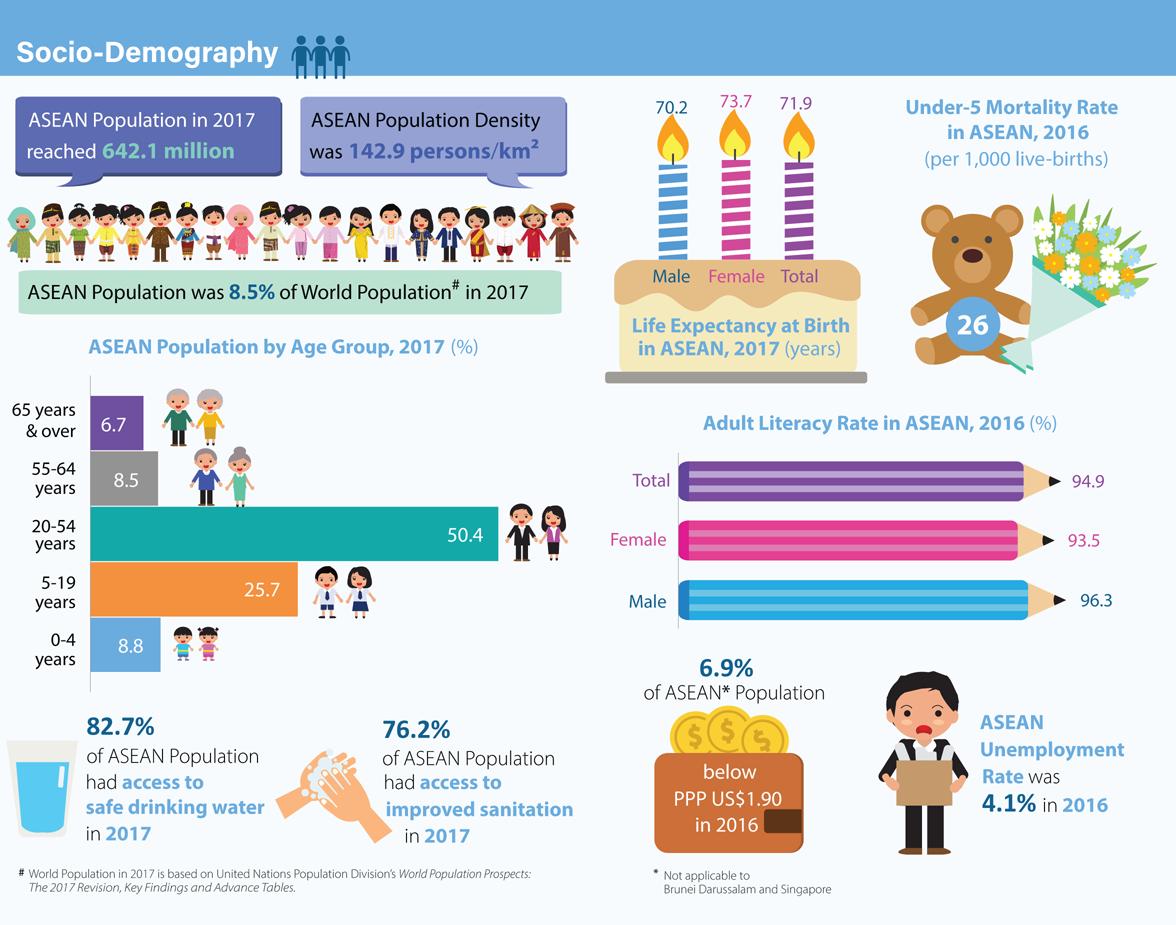 Socio-Demography